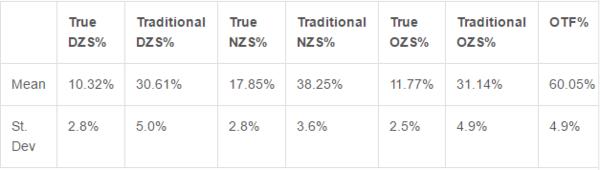 ZSS vs ZS averagees
