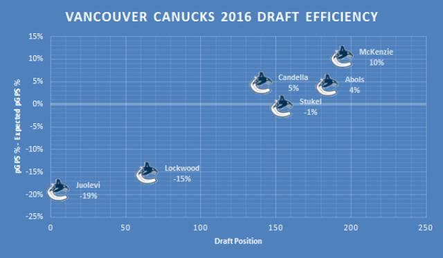 VAN 2016 Draft Efficiency