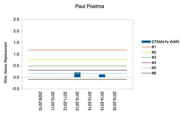 Postma