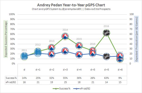 Andrey Pedan Y2Y