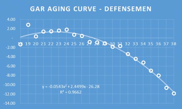 GAR AGING D
