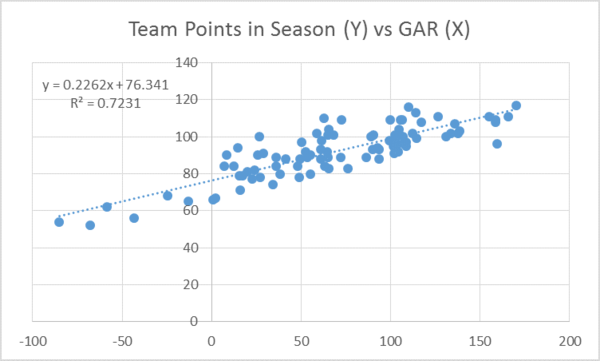 team points vs gar