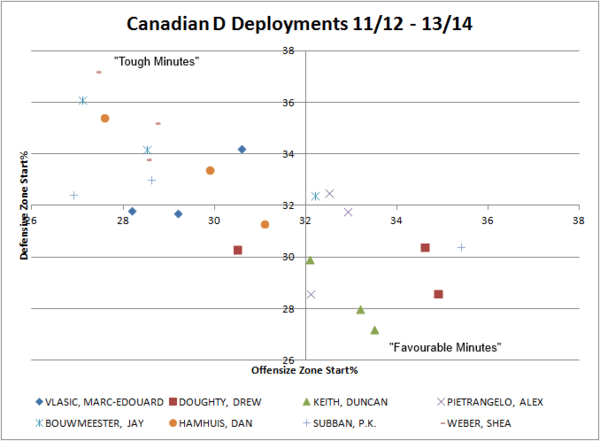Canadian D Deployment