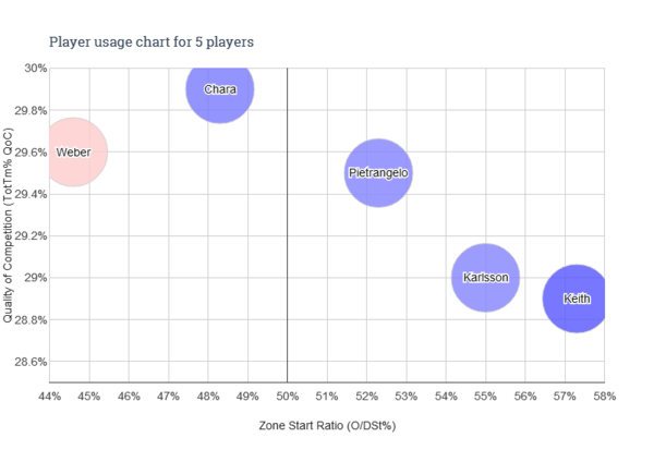 Player usage chart - PHBA