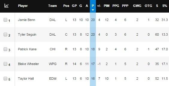 11.6.15 NHL scoring