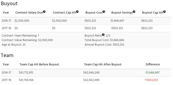 Higgins Buyout