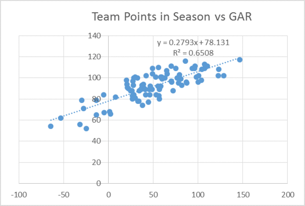 team points vs GAR