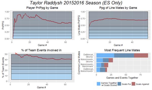 Taylor Raddysh