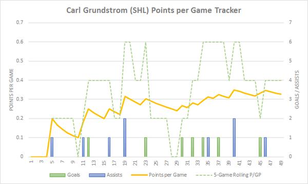 Carl Grundstrom PPG