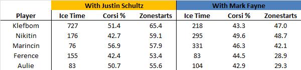 4.28.15 Schultz v Fayne