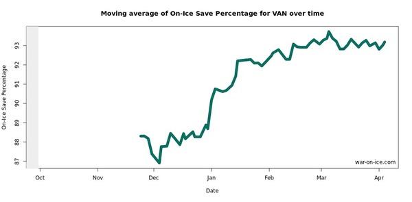 Moving OnIce Save Percentage VAN 06-07