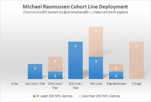 Michael Rasmussen Lines