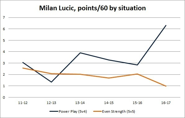 Lucic production