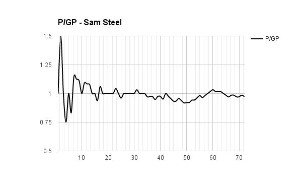 Sam Steel
