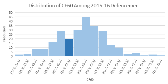 Distribution CF60