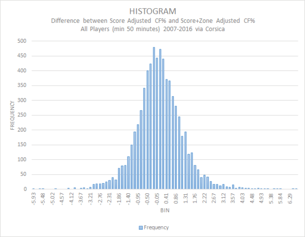 ZoneAdj - ScoreAdj Histogram