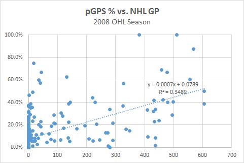 pGPS pct - NHL GP Graph