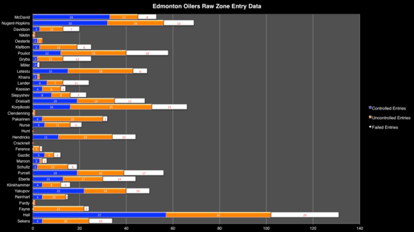 Oilers Raw Data