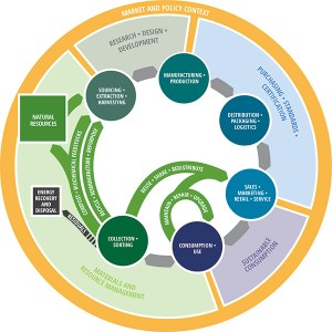 A circle diagram of Circular economy lab for Printed paper and packaging, by The Natural Step Canada