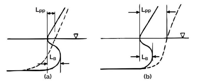 Bulbous-Bows-Article-Fig-12-TheNavalArch