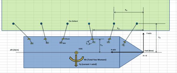 berth mooring design calculation