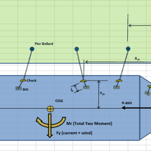 berth mooring design calculation