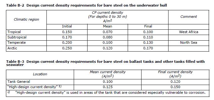 DNV-B-101-Current-Density-Tanks-vs-Hull-FPSO