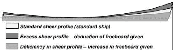 Freeboard-Calculation-Article-TheNavalArch-Sheer-correction