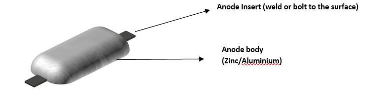 Geometry of an anode (source www.stoprust.com- modified by thenavalarch)