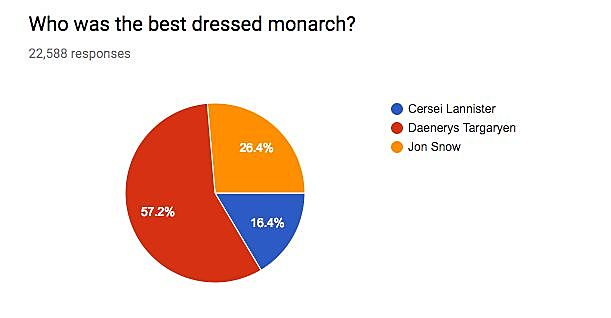 Game Of Thrones Survey