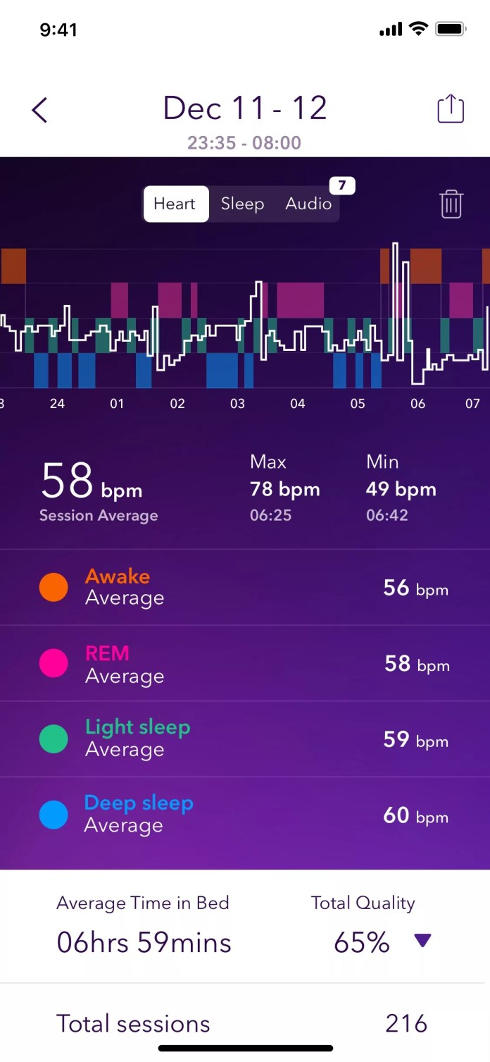 Pillow gives you advanced heart analytics, including showing your heart rate during certain zones.
