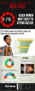Real Talk- Black Women College Enrolled