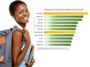 black-women-in-college-chart