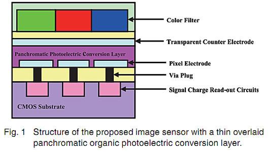 Fujifim Organic Sensor