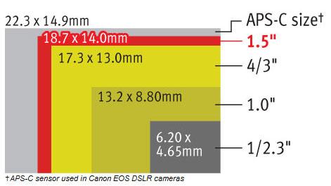 Canon G1 X Sensor Size