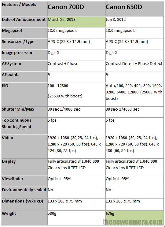 Canon-700D-vs-Canon-650D2.jpg (540×741)