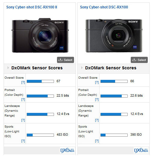 Sony-RX-100M2-vs-rX100