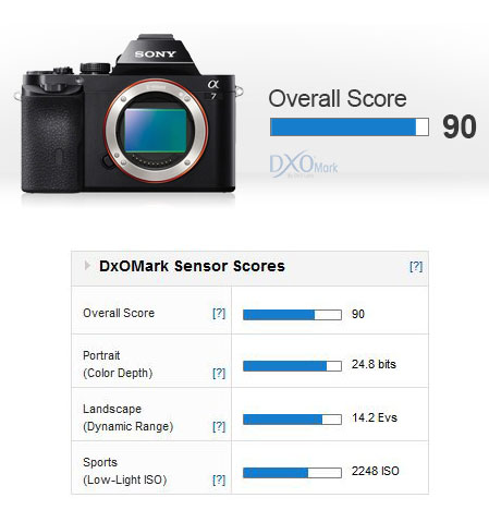 Sony-A7-DxO-mark-score