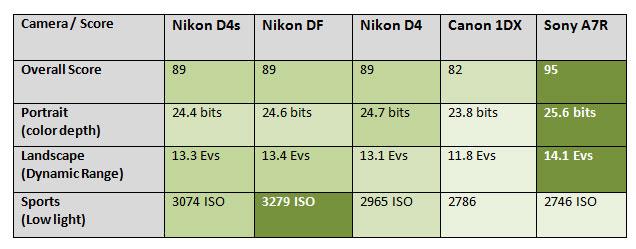 Nikon-D4s-High-ISO-test