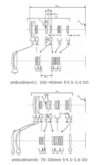 Canon Patents 70-300mm, 100-400 mm F4.5-5.6 DO Lens « NEW