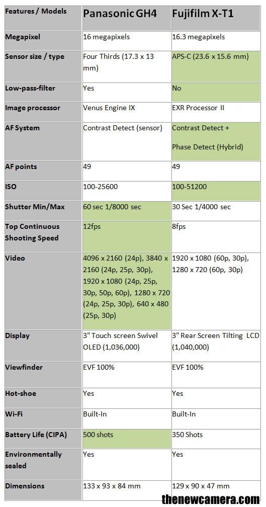 Panasonic-GH4-vs-Fuji-X-T1