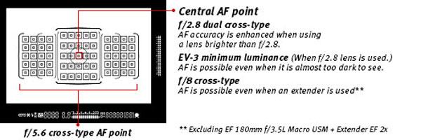 Canon-7D-AF-points-image