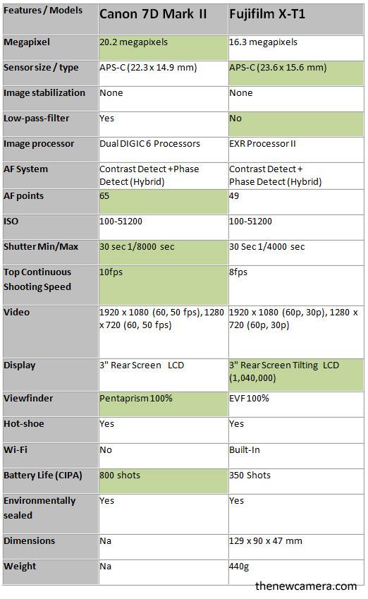7D-Mark-II-vs-X-T1-comariso