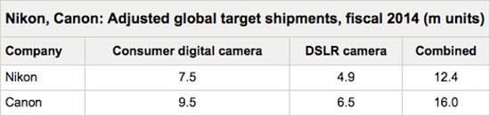Nikon-Canon-sales-volume-im