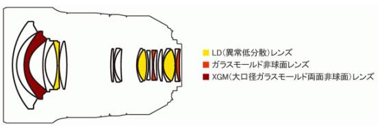 Lens-construction-image