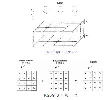 Two-layer-sensor