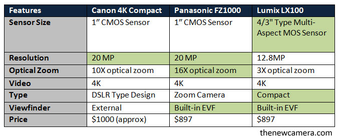 Canon-4K-camera-comparison