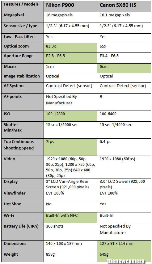 Nikon COOLPIX P900 vs. Canon Power Shot SX60 HS 3