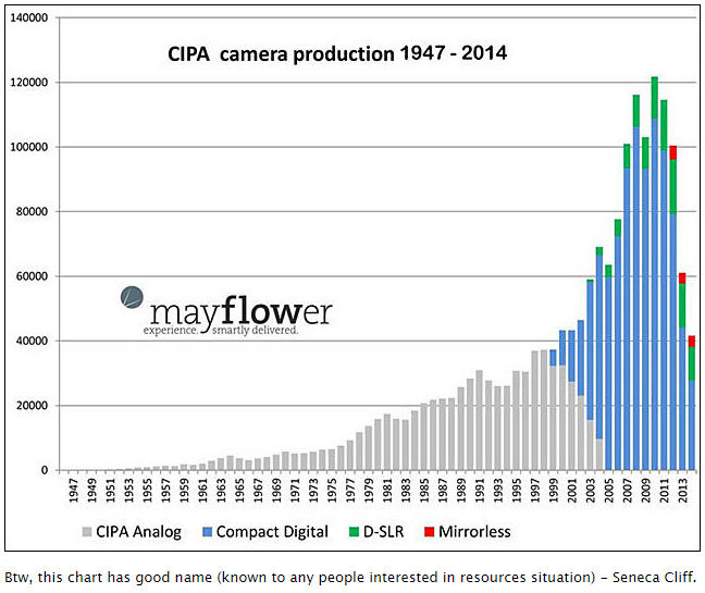 CIPA-camera-production-anal