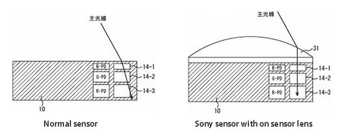 Sony-new-multilyaer-sensor-